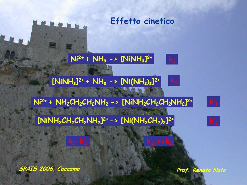 Effetto cinetico Ni2+ + NH3 -> [NiNH3]2+ k1